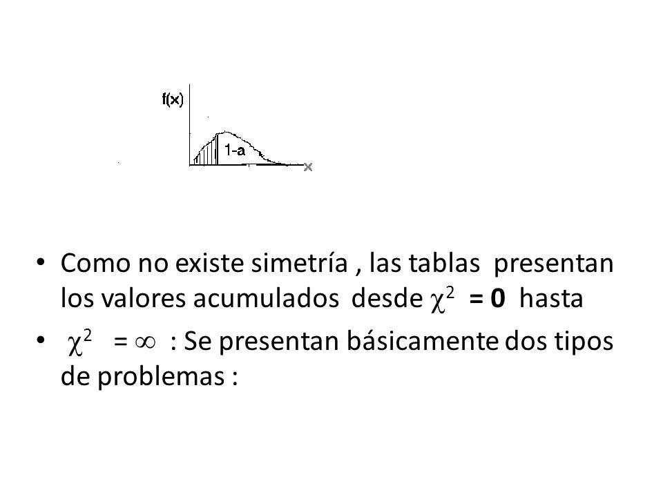 Como no existe simetría , las tablas presentan los valores acumulados desde 2 = 0 hasta