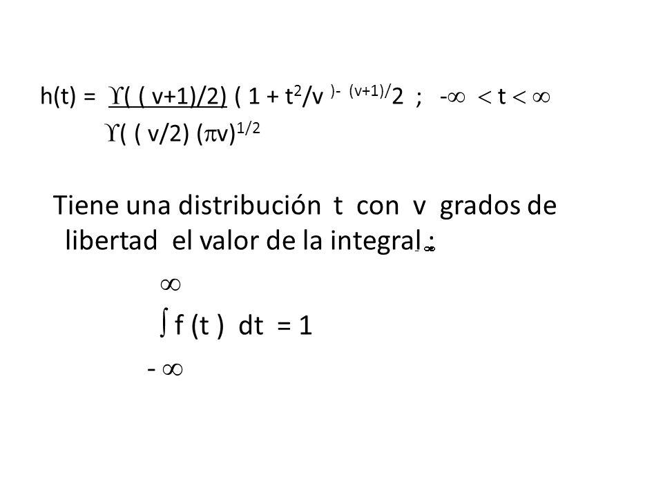 h(t) = ( ( v+1)/2) ( 1 + t2/v )- (v+1)/2 ; -  t  