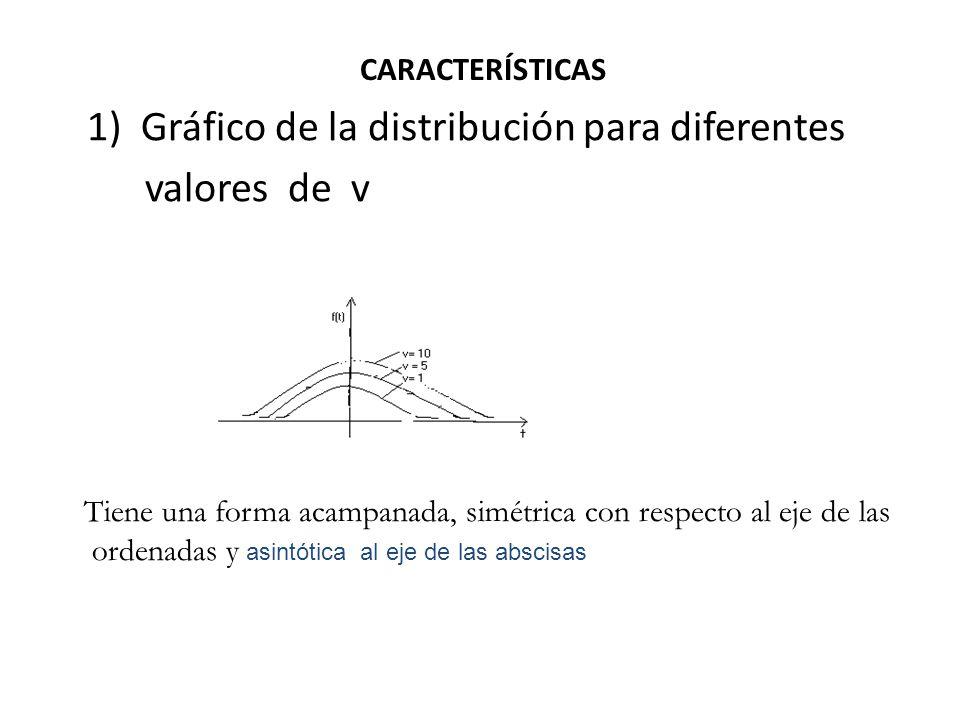 1) Gráfico de la distribución para diferentes valores de v