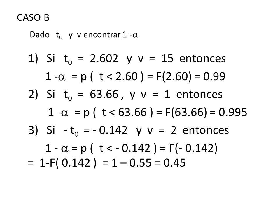 CASO B Dado t0 y v encontrar 1 -