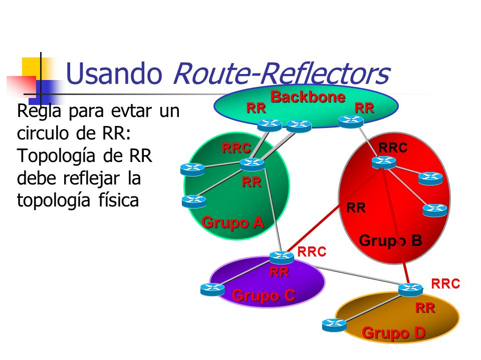 Usando Route-Reflectors