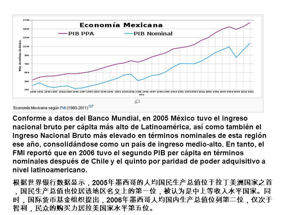 Conforme a datos del Banco Mundial, en 2005 México tuvo el ingreso nacional bruto per cápita más alto de Latinoamérica, así como también el Ingreso Nacional Bruto más elevado en términos nominales de esta región ese año, consolidándose como un país de ingreso medio-alto. En tanto, el FMI reportó que en 2006 tuvo el segundo PIB per cápita en términos nominales después de Chile y el quinto por paridad de poder adquisitivo a nivel latinoamericano.