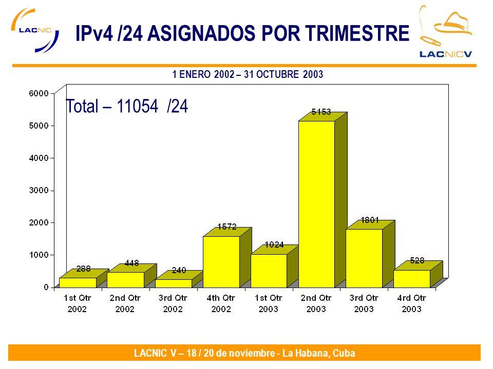 IPv4 /24 ASIGNADOS POR TRIMESTRE
