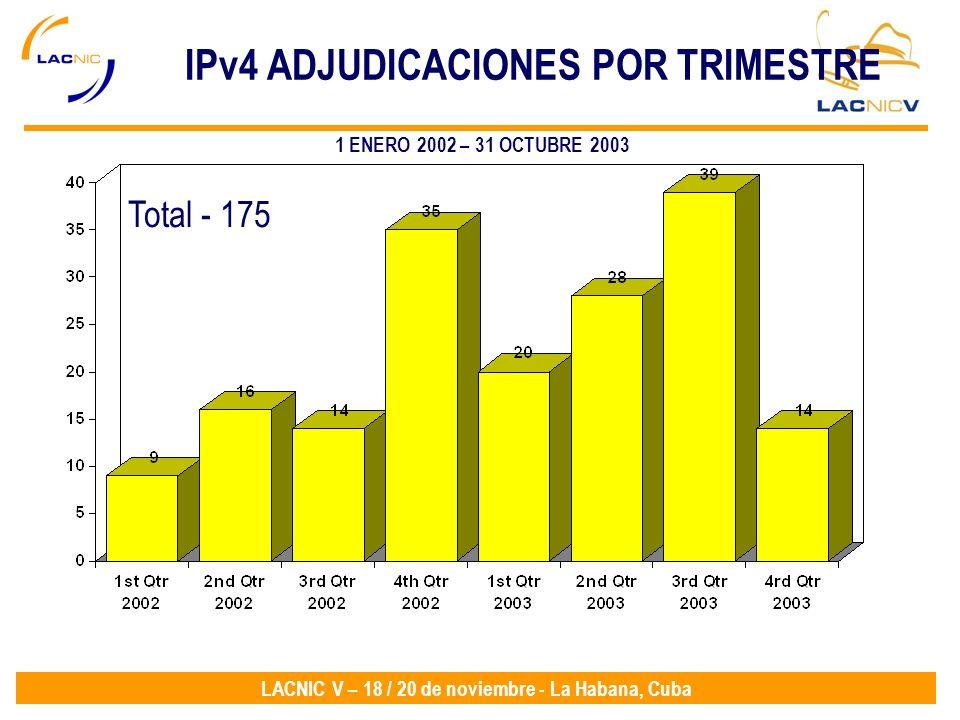 IPv4 ADJUDICACIONES POR TRIMESTRE
