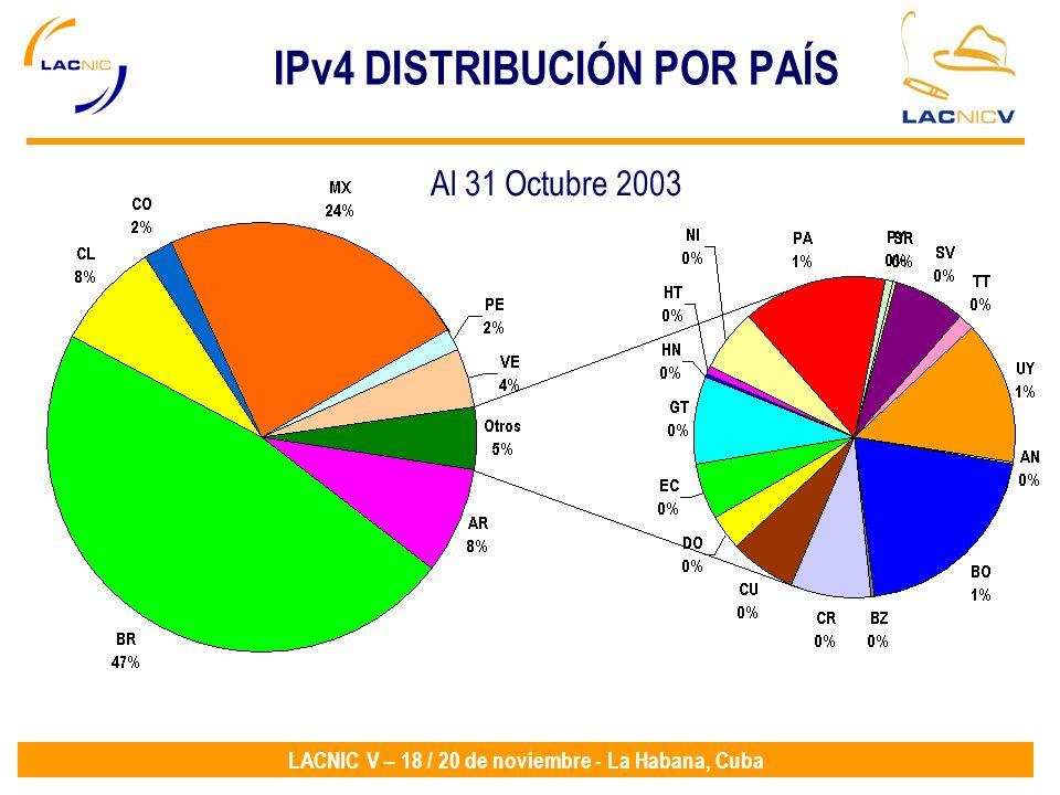 IPv4 DISTRIBUCIÓN POR PAÍS