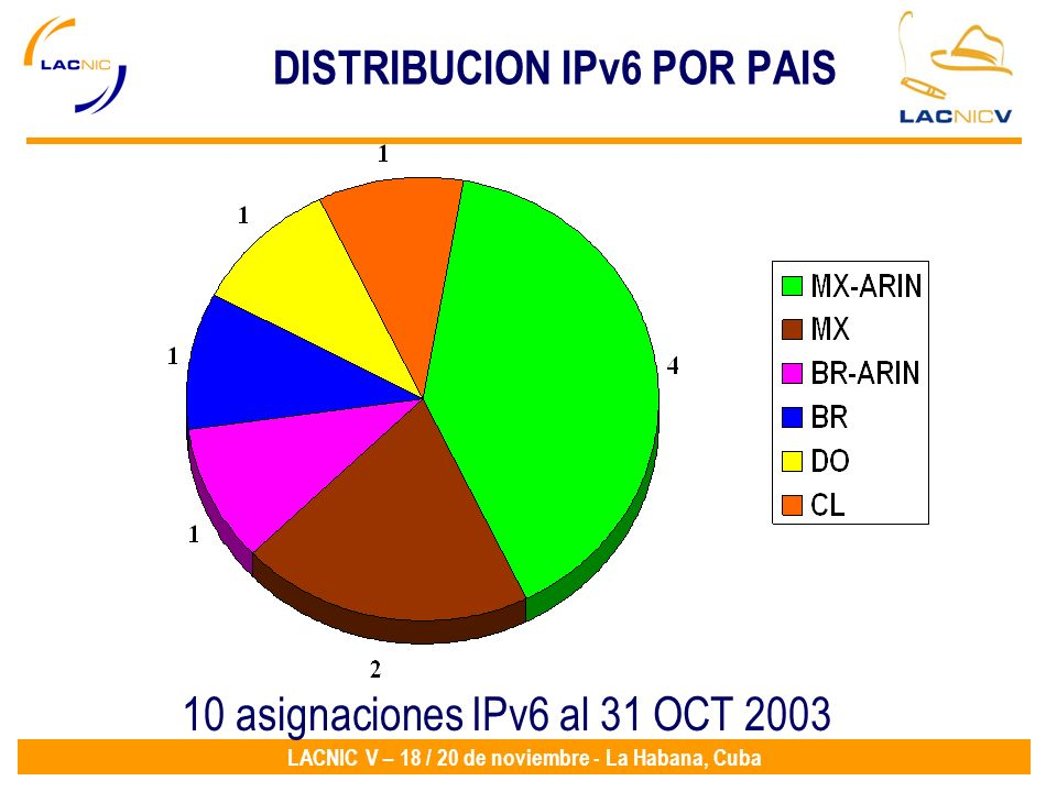 DISTRIBUCION IPv6 POR PAIS