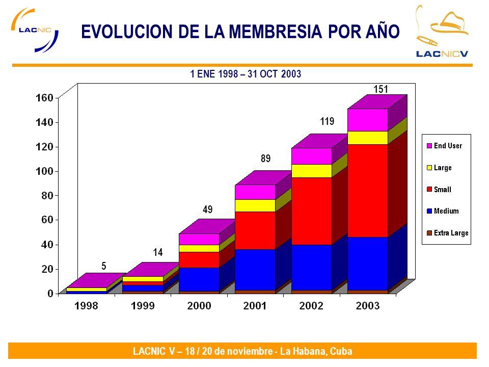 EVOLUCION DE LA MEMBRESIA POR AÑO
