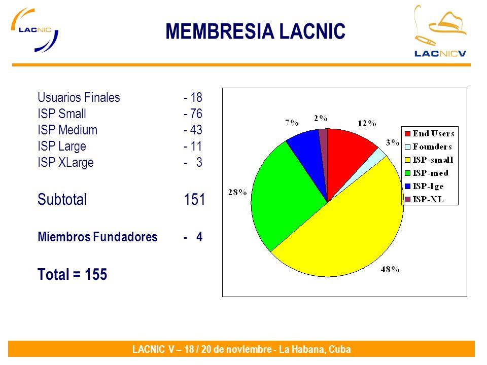 MEMBRESIA LACNIC Subtotal 151 Total = 155 Usuarios Finales - 18