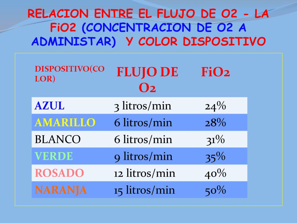 Sistema respiratorio ppt video online descargar - Colores para la concentracion ...