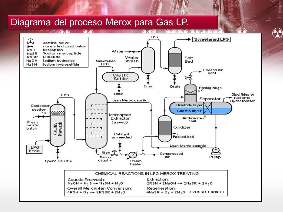 Manejo de compuestos azufrados ppt descargar for Medicion de gas radon