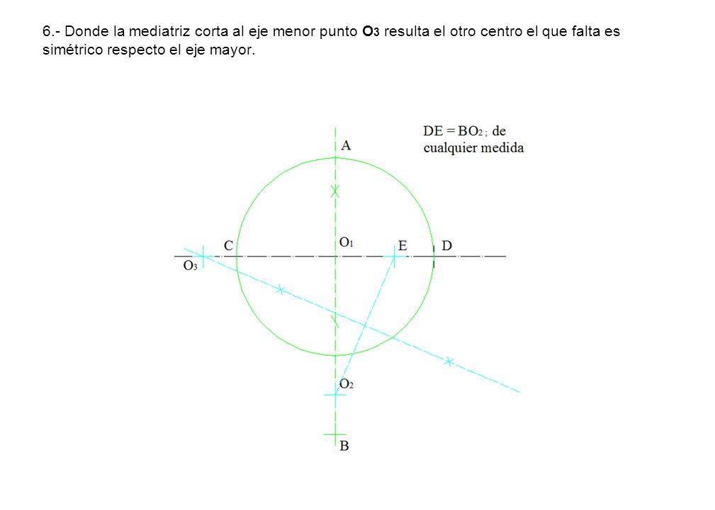 6.- Donde la mediatriz corta al eje menor punto O3 resulta el otro centro el que falta es simétrico respecto el eje mayor.