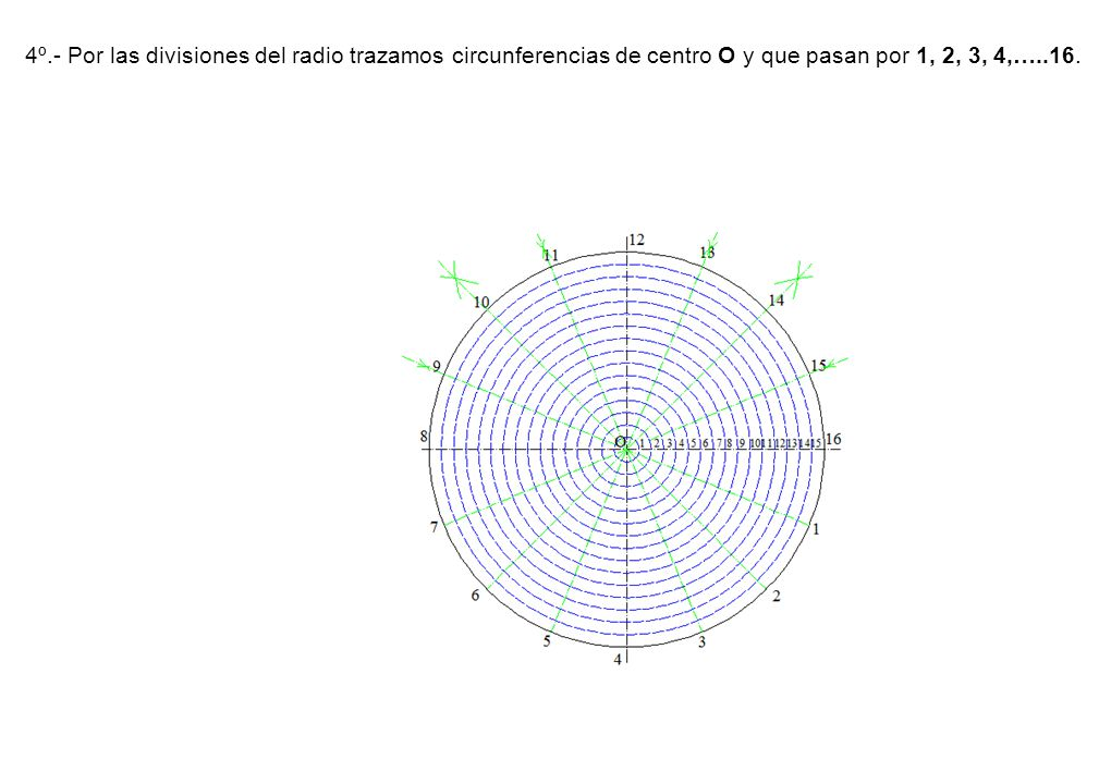 4º.- Por las divisiones del radio trazamos circunferencias de centro O y que pasan por 1, 2, 3, 4,…..16.