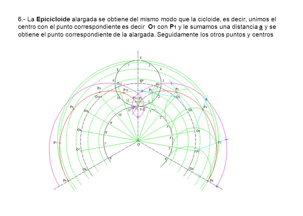 6.- La Epicicloide alargada se obtiene del mismo modo que la cicloide, es decir, unimos el centro con el punto correspondiente es decir O1 con P1 y le sumamos una distancia a y se obtiene el punto correspondiente de la alargada.