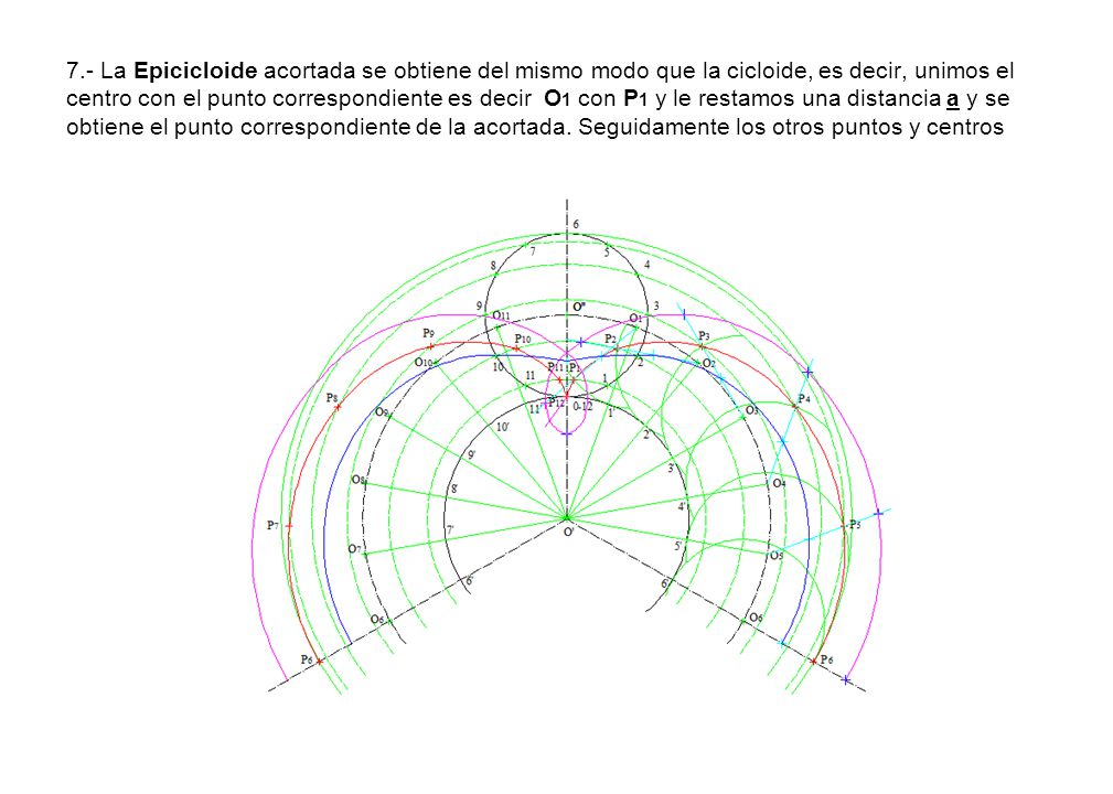 7.- La Epicicloide acortada se obtiene del mismo modo que la cicloide, es decir, unimos el centro con el punto correspondiente es decir O1 con P1 y le restamos una distancia a y se obtiene el punto correspondiente de la acortada.