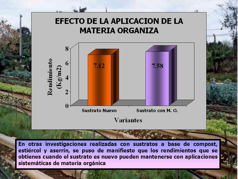 En otras investigaciones realizadas con sustratos a base de compost, estiércol y aserrín, se puso de manifiesto que los rendimientos que se obtienes cuando el sustrato es nuevo pueden mantenerse con aplicaciones sistemáticas de materia orgánica