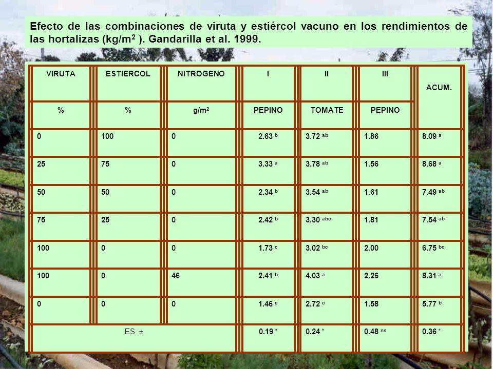 Efecto de las combinaciones de viruta y estiércol vacuno en los rendimientos de las hortalizas (kg/m2 ). Gandarilla et al. 1999.
