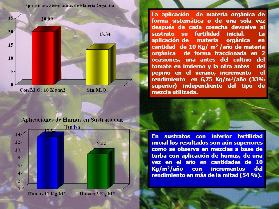 La aplicación de materia orgánica de forma sistemática o de una sola vez después de cada cosecha devuelve al sustrato su fertilidad inicial. La aplicación de materia orgánica en cantidad de 10 Kg/ m2 /año de materia orgánica de forma fraccionada en 2 ocasiones, una antes del cultivo del tomate en invierno y la otra antes del pepino en el verano, incremento el rendimiento en 6,75 Kg/m2/año (33% superior) independiente del tipo de mezcla utilizada.