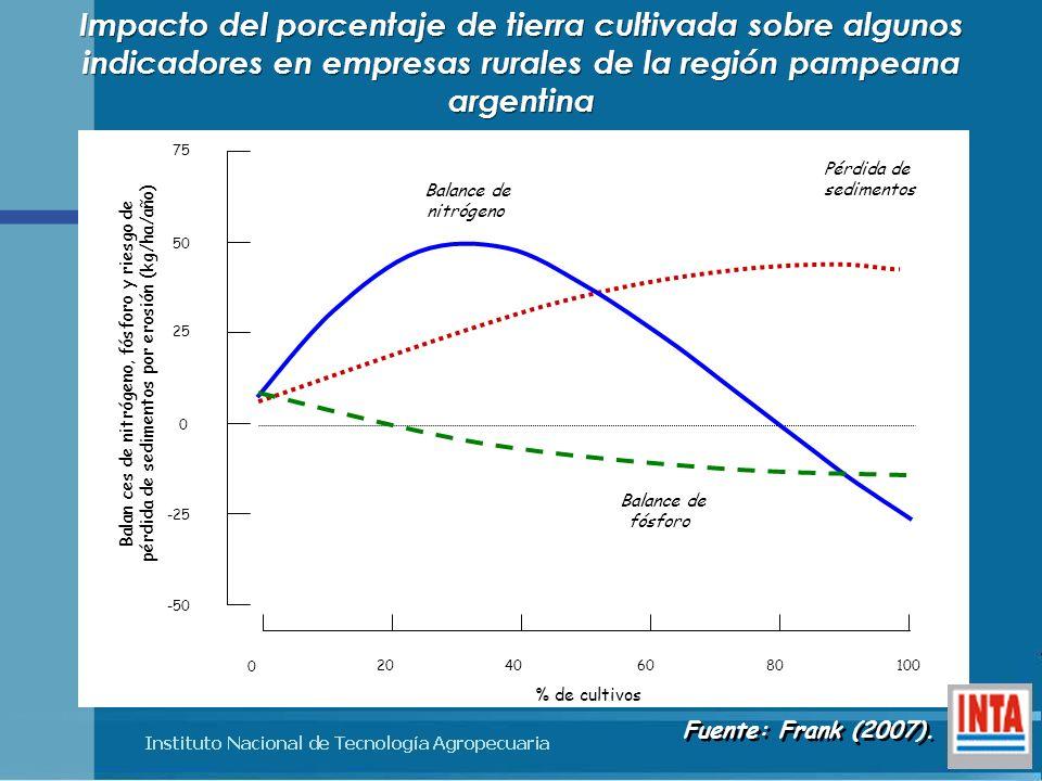 Impacto del porcentaje de tierra cultivada sobre algunos indicadores en empresas rurales de la región pampeana argentina
