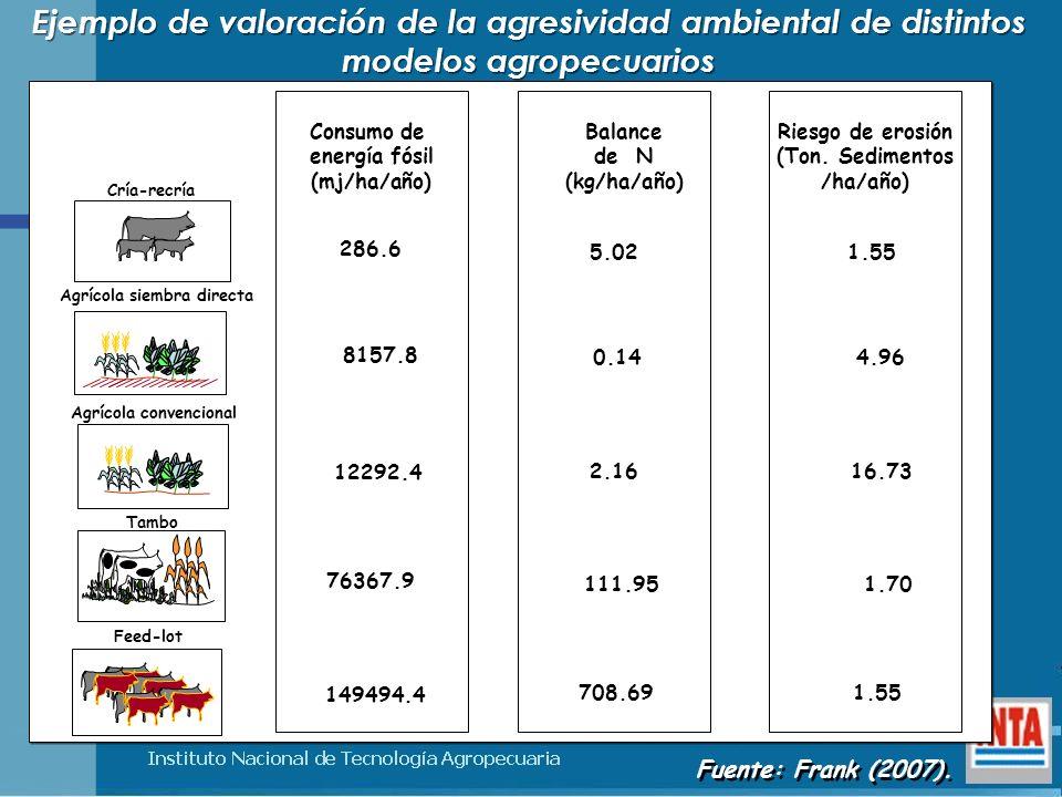Ejemplo de valoración de la agresividad ambiental de distintos modelos agropecuarios