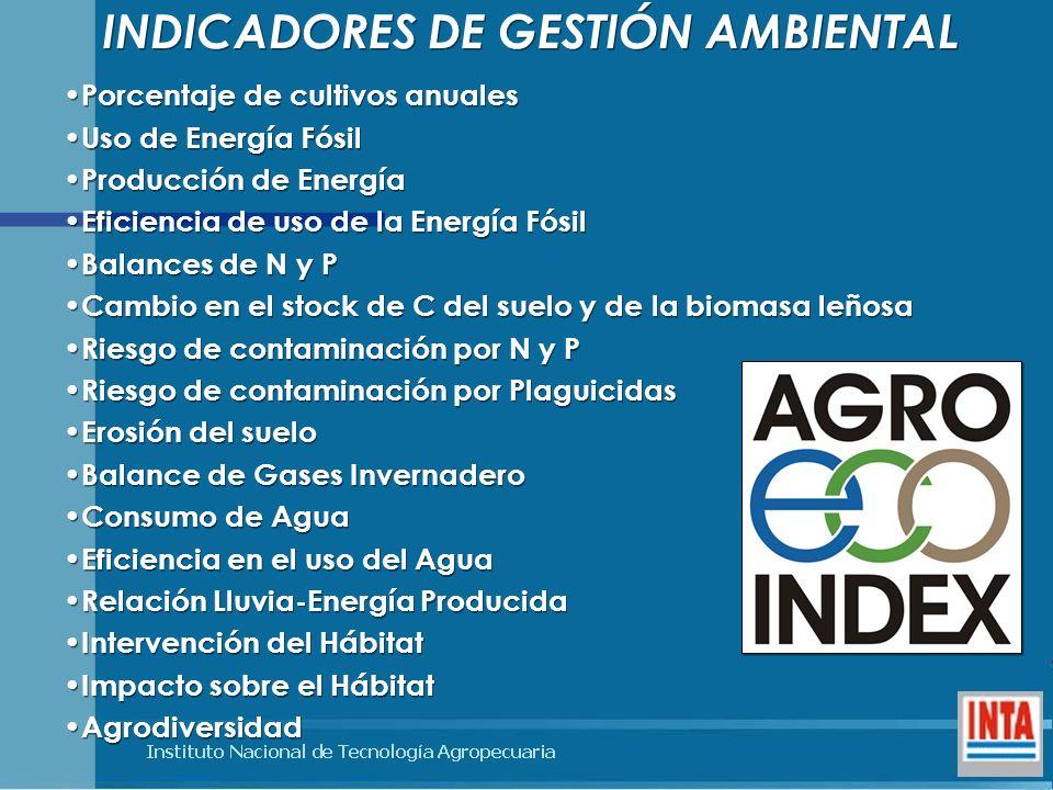 INDICADORES DE GESTIÓN AMBIENTAL