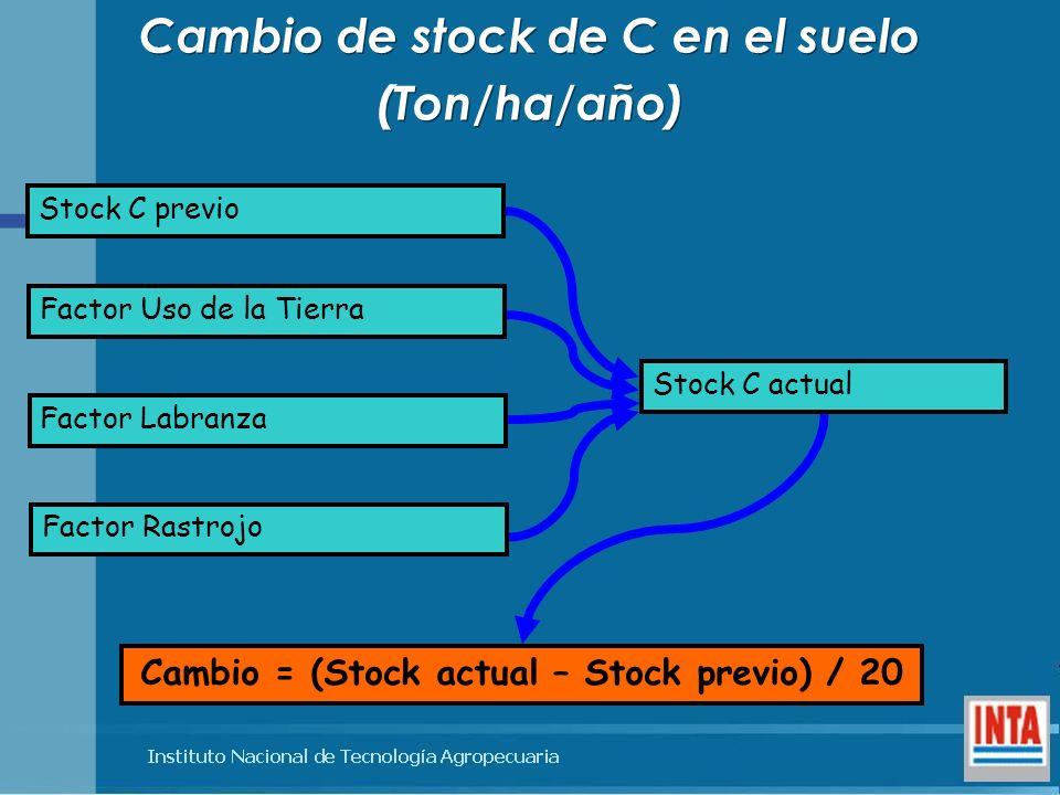 Cambio de stock de C en el suelo (Ton/ha/año)