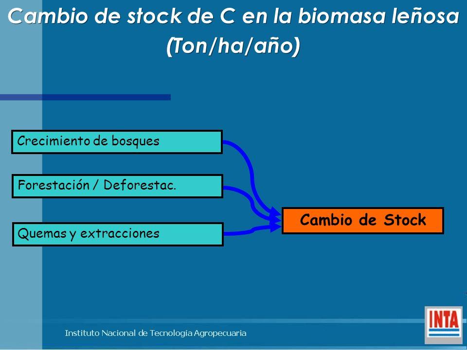Cambio de stock de C en la biomasa leñosa