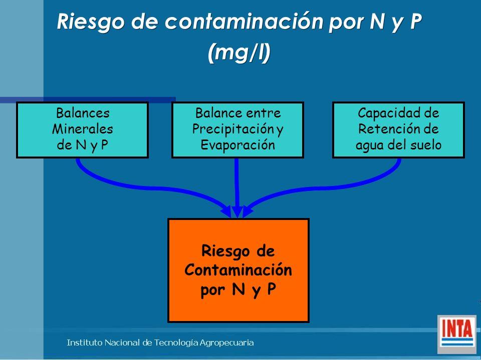 Riesgo de contaminación por N y P Riesgo de Contaminación por N y P