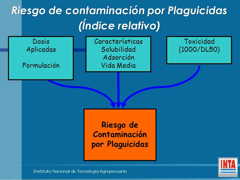 Riesgo de contaminación por Plaguicidas (Índice relativo)