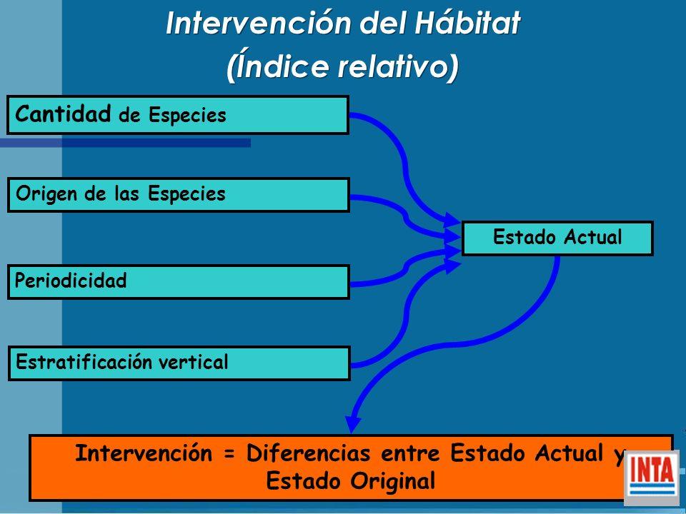 Intervención del Hábitat (Índice relativo)