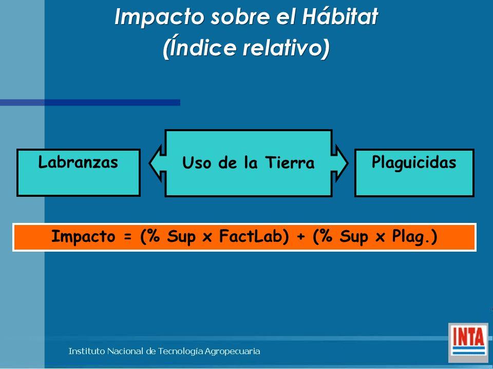 Impacto sobre el Hábitat Impacto = (% Sup x FactLab) + (% Sup x Plag.)