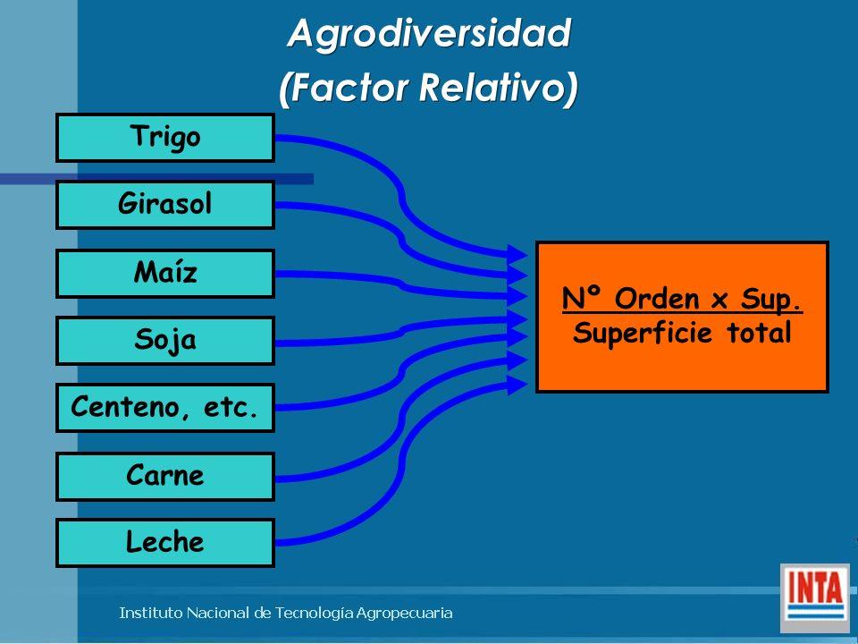 Agrodiversidad (Factor Relativo)