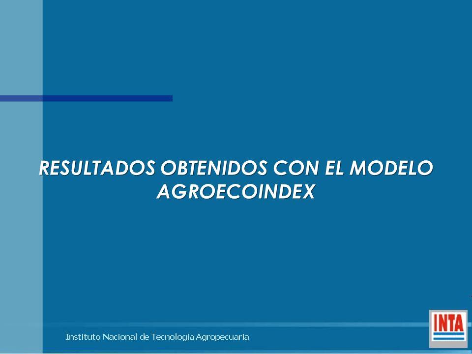 RESULTADOS OBTENIDOS CON EL MODELO