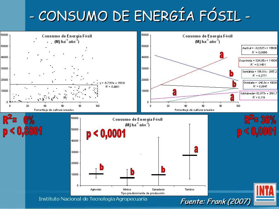 - CONSUMO DE ENERGÍA FÓSIL -