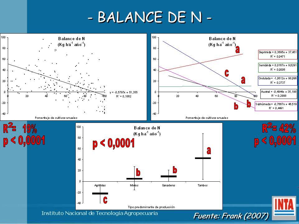 a c b 2 2 R = 19% R = 42% p < 0,0001 p < 0,0001 p < 0,0001 a