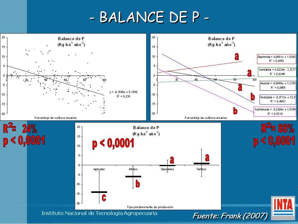 a b 2 2 R = 24% R = 88% p < 0,0001 p < 0,0001 p < 0,0001 a b