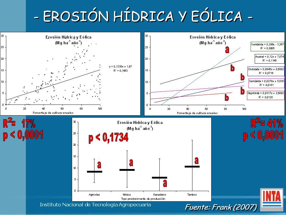 - EROSIÓN HÍDRICA Y EÓLICA -