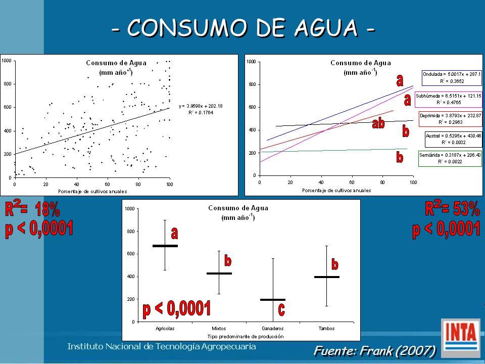 a ab b 2 2 R = 18% R = 53% p < 0,0001 p < 0,0001 a b