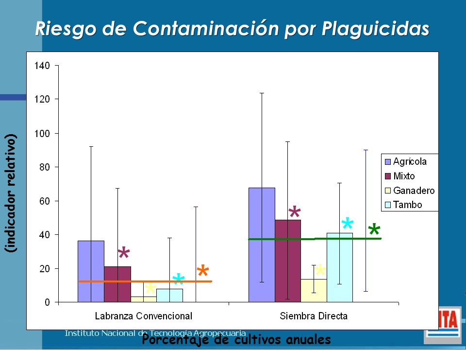 Riesgo de Contaminación por Plaguicidas