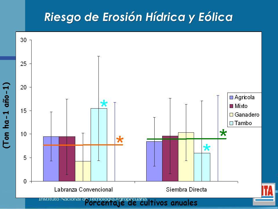 Riesgo de Erosión Hídrica y Eólica