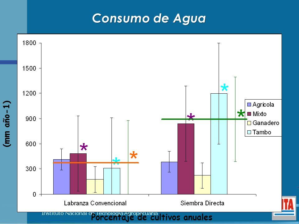 Porcentaje de cultivos anuales
