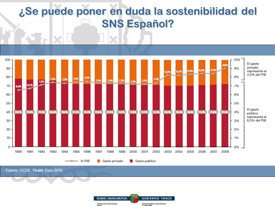 ¿Se puede poner en duda la sostenibilidad del SNS Español