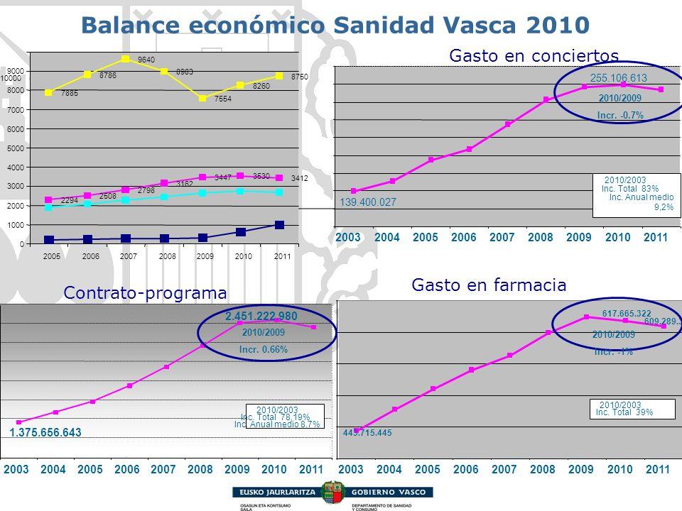 Balance económico Sanidad Vasca 2010