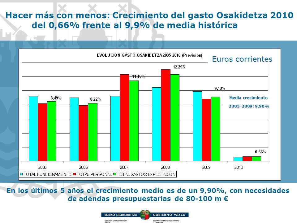 Hacer más con menos: Crecimiento del gasto Osakidetza 2010 del 0,66% frente al 9,9% de media histórica