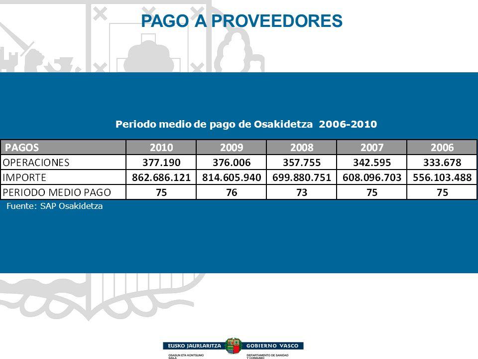 Periodo medio de pago de Osakidetza 2006-2010