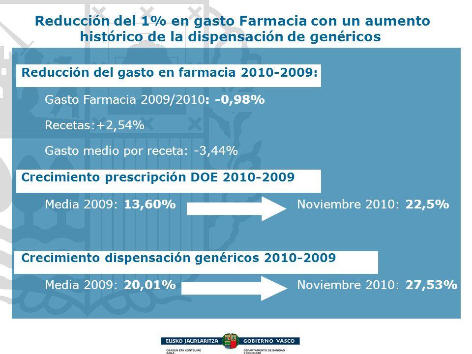 Reducción del 1% en gasto Farmacia con un aumento histórico de la dispensación de genéricos