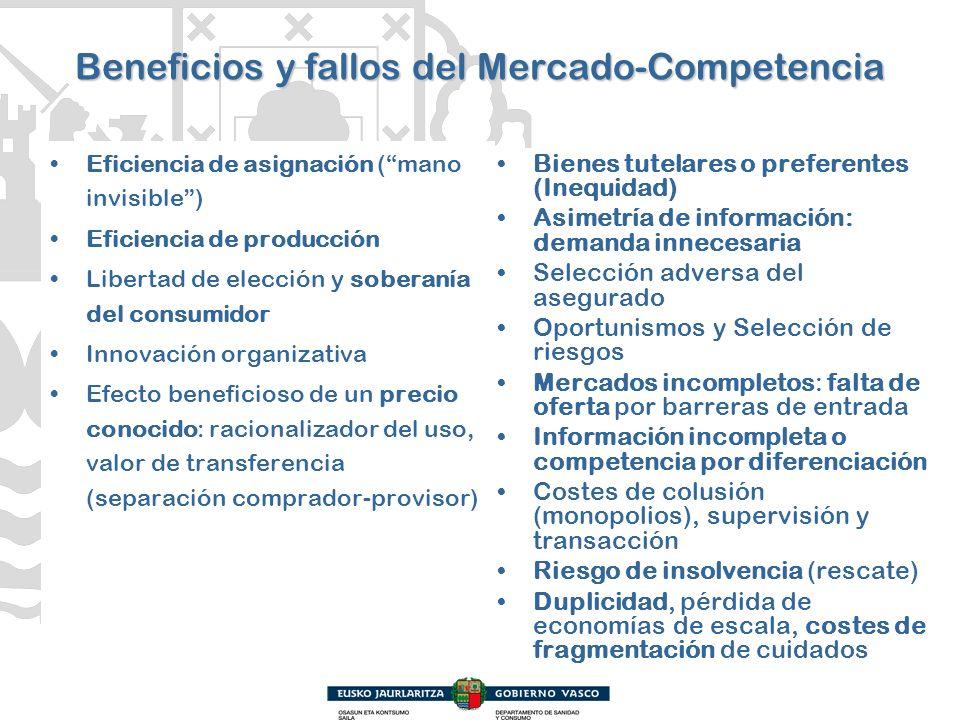 Beneficios y fallos del Mercado-Competencia