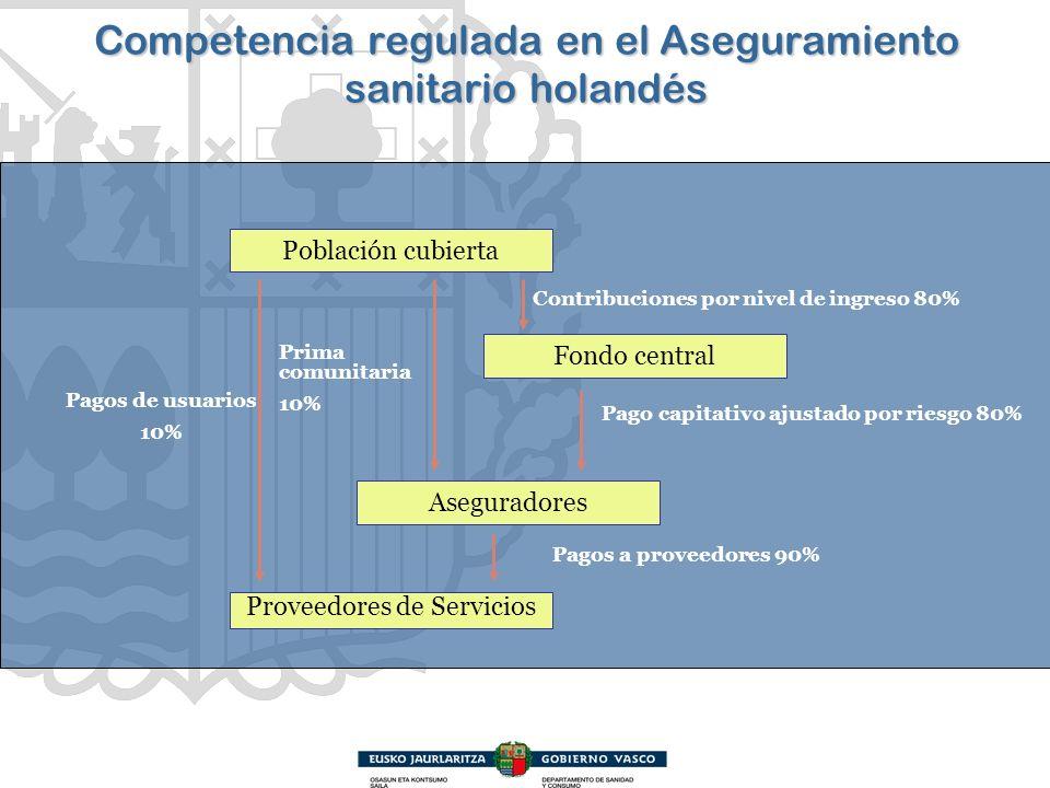 Competencia regulada en el Aseguramiento sanitario holandés