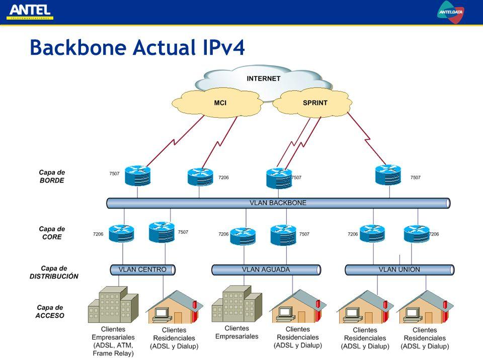 Backbone Actual IPv4