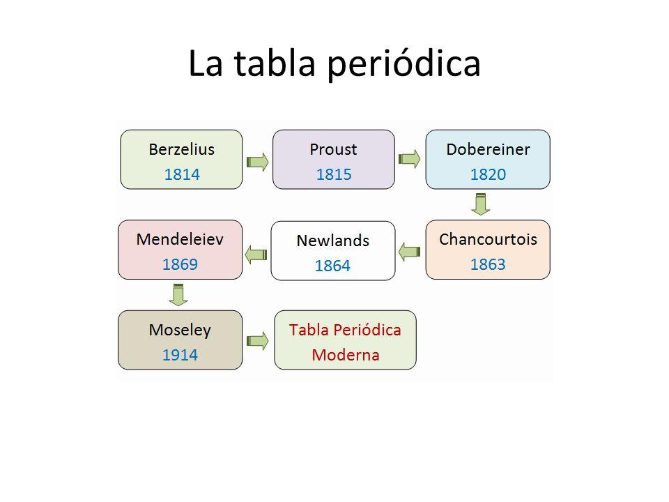 Tema 01 estructura de la materia ppt descargar periodicidad tabla tema 01 estructura de la materia ppt descargar urtaz Image collections