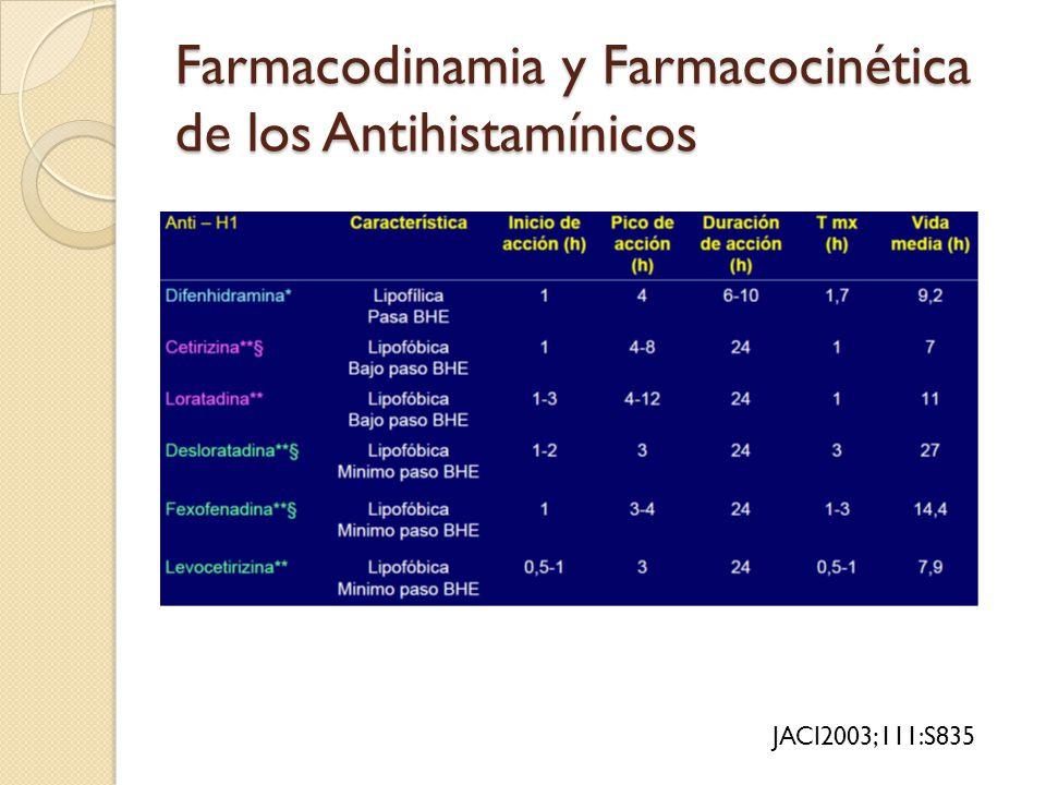 Farmacodinamia y Farmacocinética de los Antihistamínicos